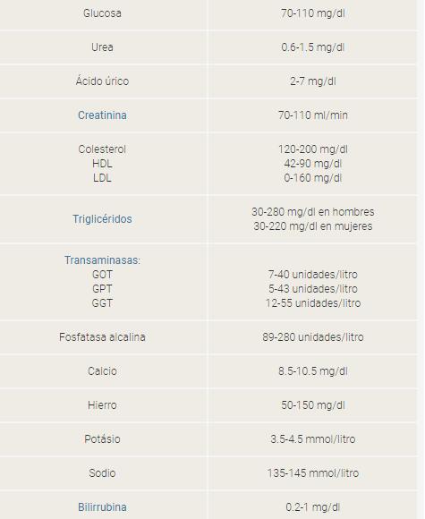 cuales son los valores normales de una bioquimica