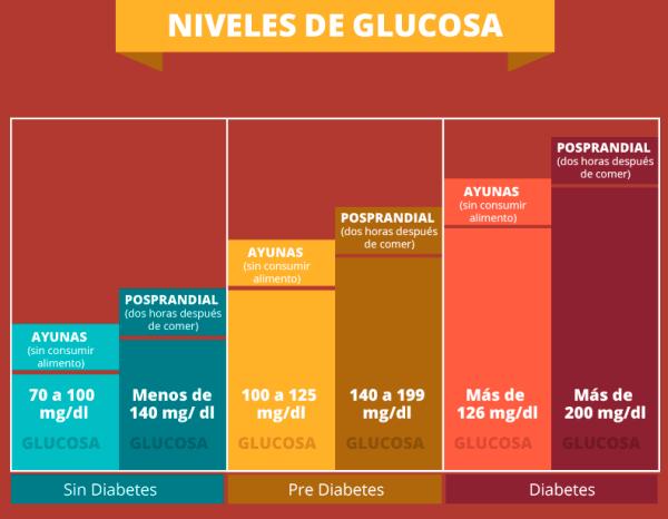 niveles de azúcar en sangre normales