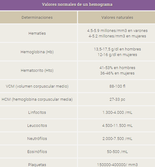valores normales en un hemograma