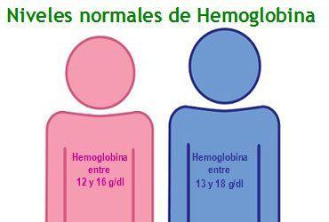 indices normales de hemoglobina