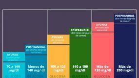 ¿Cuáles son los valores normales de la glucosa?