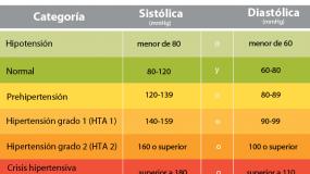 cuales son los niveles de presión arterial sanguinea
